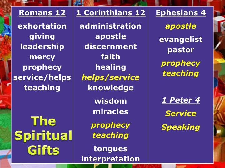 17-spiritual-gifts